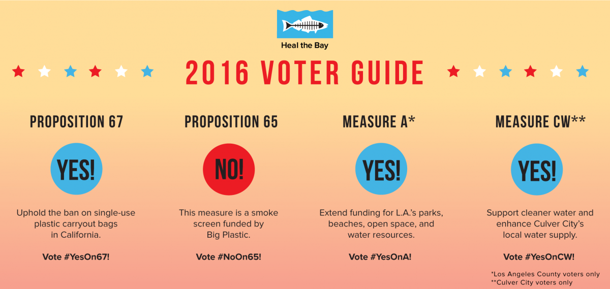 Heal the Bay's 2016 Voter Guide