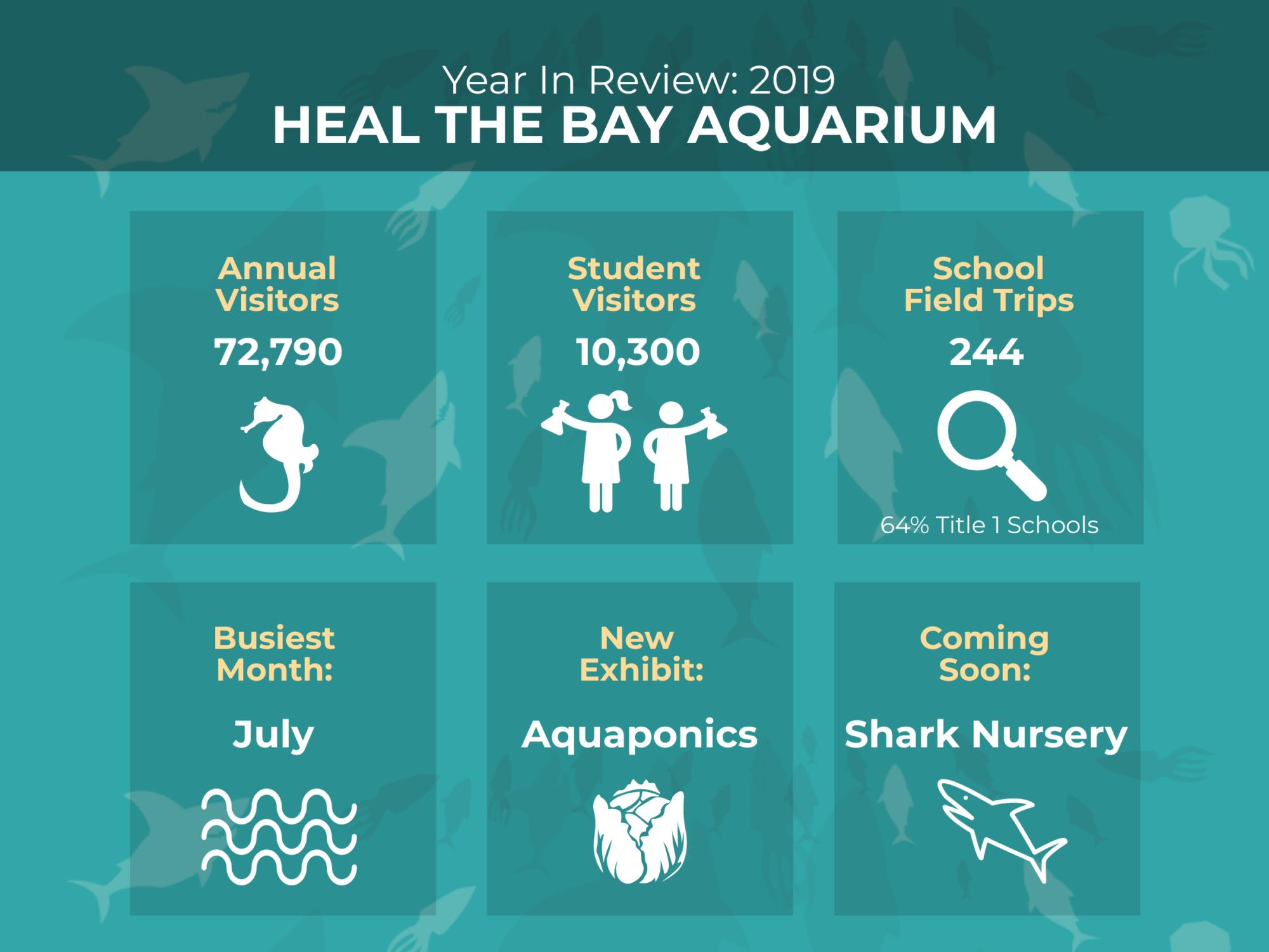 heal the bay aquarium