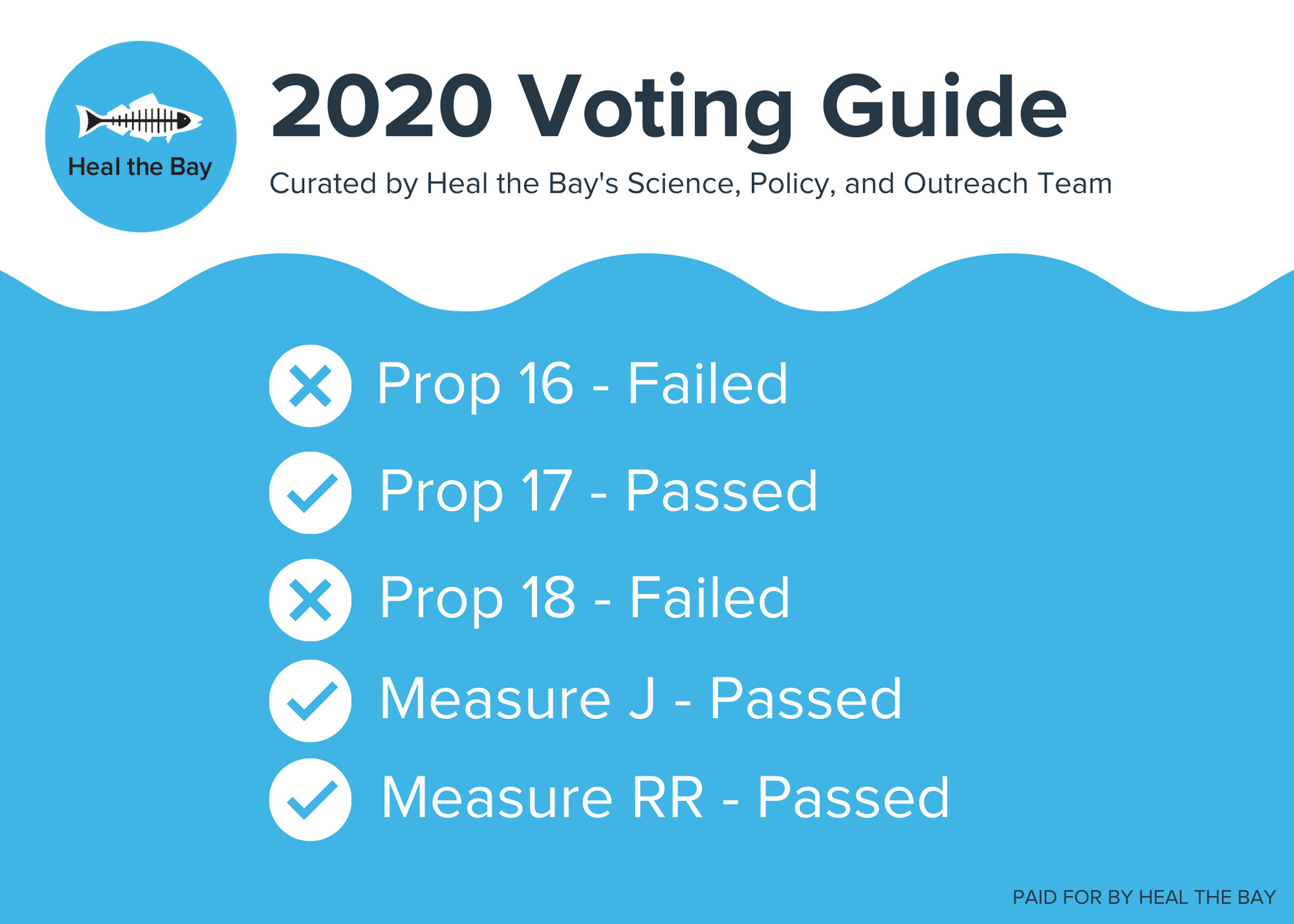 Heal the Bay Voter Guide 2020 results - Los Angeles California